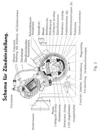 Sachs 74ccm Modell 1932 Handbuch
